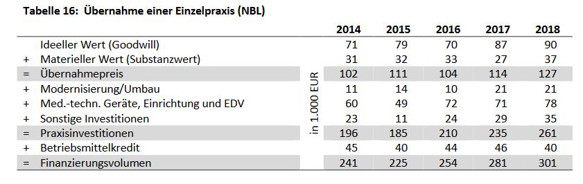 Kosten in den neuen Bundesländern bei Übernahme einer Einzelpraxis