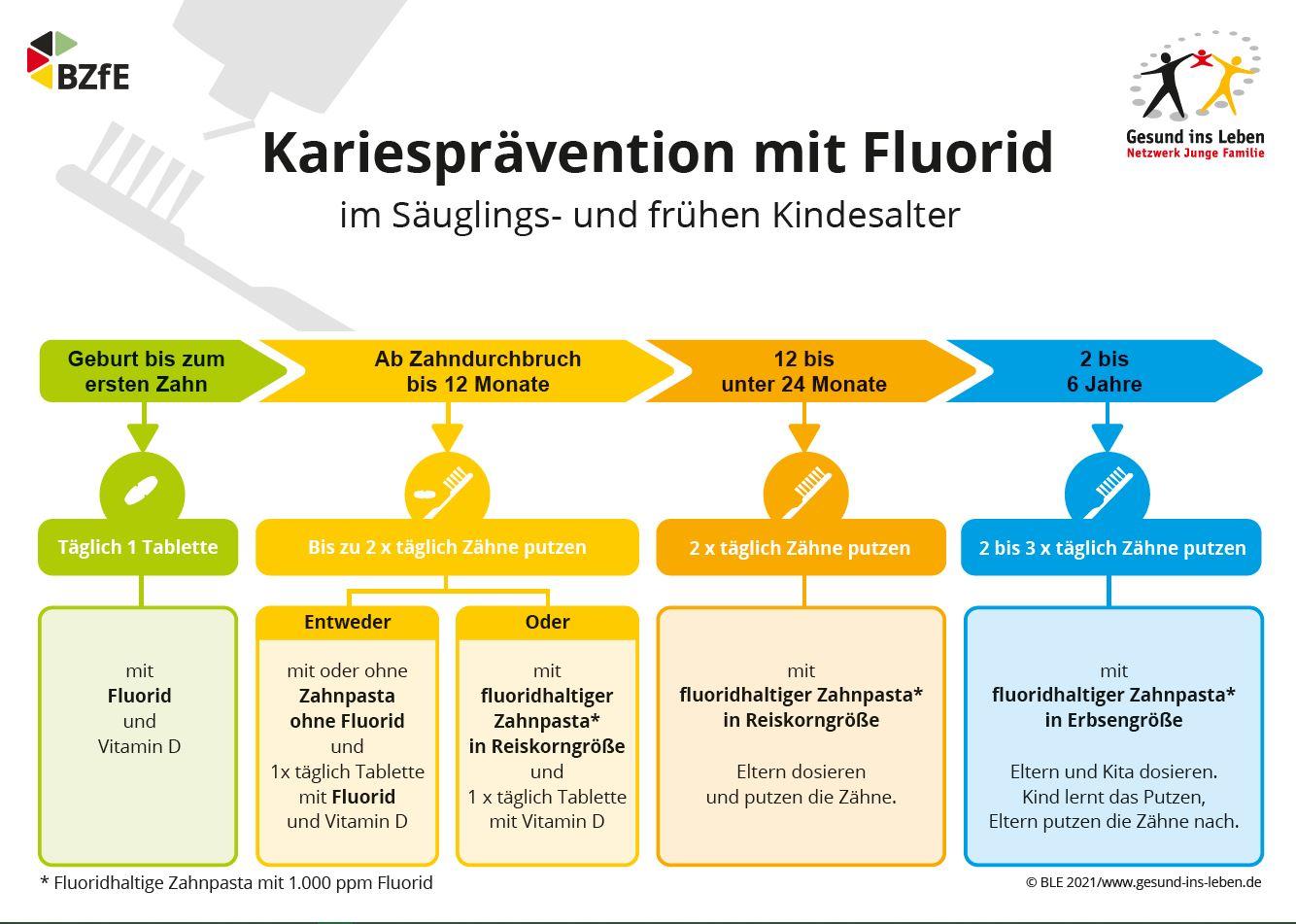Kariesprävention mit Fluorid im Säuglings- und Kindesalter